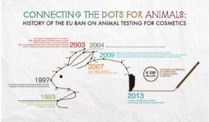 Infographic European Union